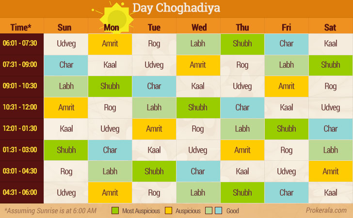 Choghadiya Today - Monday 12th August, 2019 | Aaj Ka Choghadiya