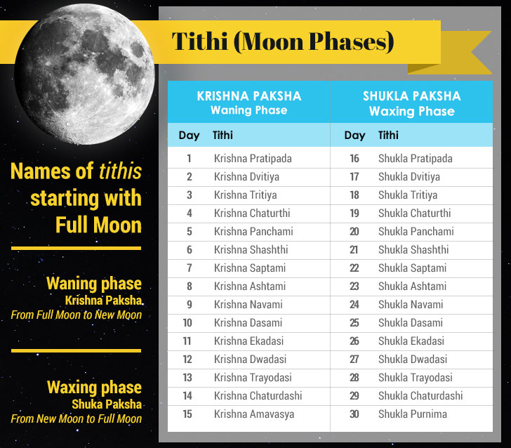 Today Tithi | Tithi Calendar & Tithi Calculator
