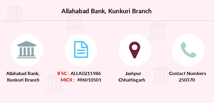 Allahabad-bank Kunkuri branch