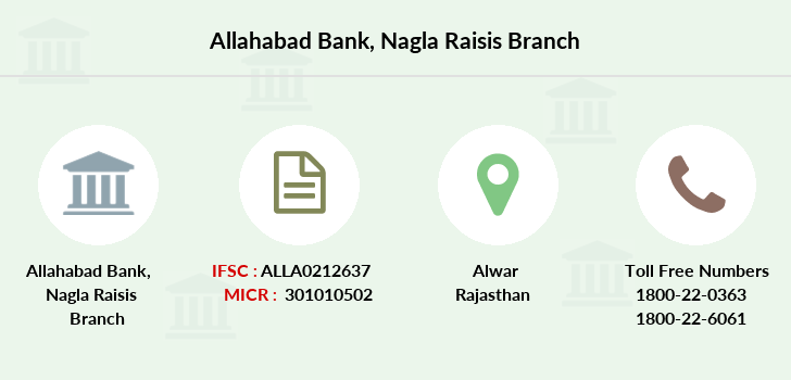 Allahabad-bank Nagla-raisis branch