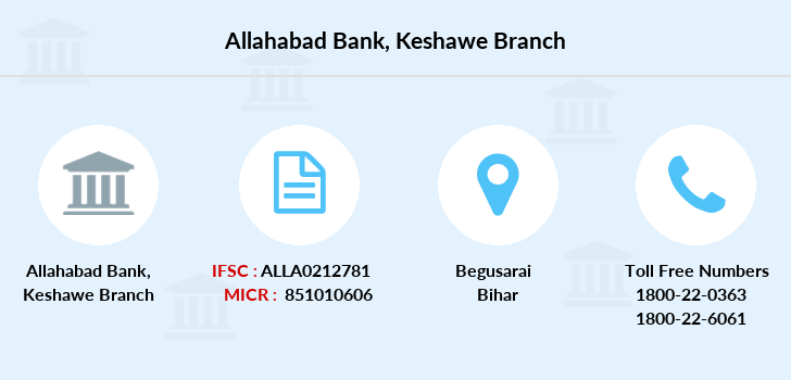 Allahabad-bank Keshawe branch
