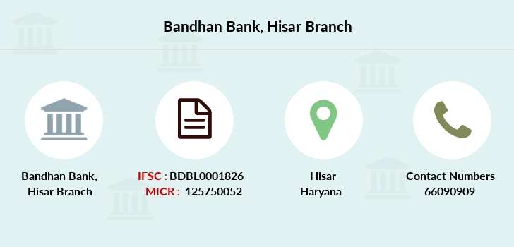 Bandhan-bank Hisar branch