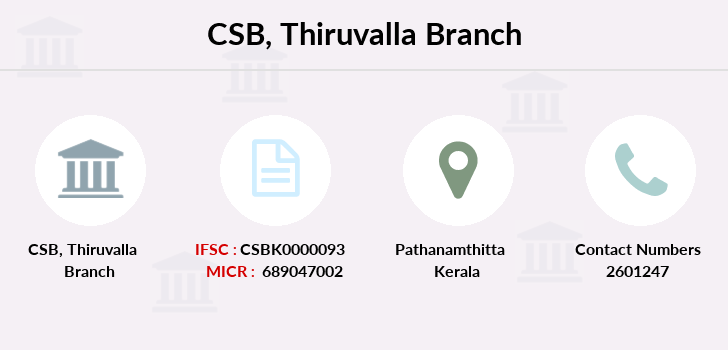 Catholic-syrian-bank Thiruvalla branch