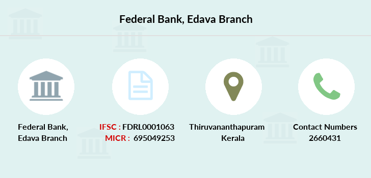 Federal-bank Edava branch
