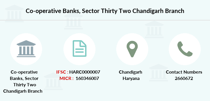 Co-operative-banks Sector-thirty-two-chandigarh branch