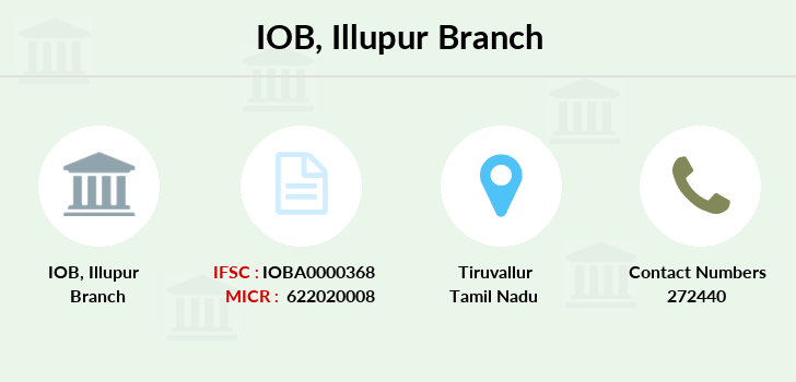 Indian-overseas-bank Illupur branch