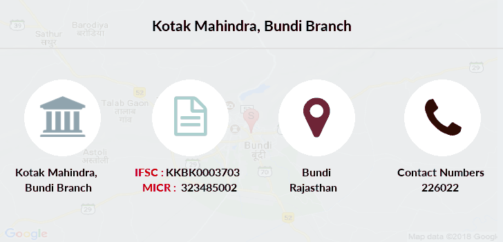 Kotak-mahindra-bank Bundi branch