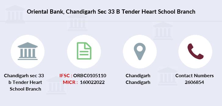 Oriental Bank Chandigarh sec 33 b Tender Heart School IFSC
