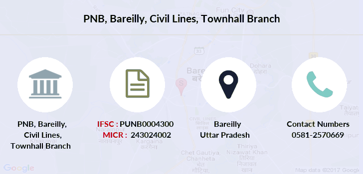 Punjab-national-bank Bareilly-civil-lines-townhall branch