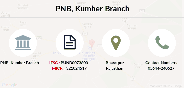 Punjab-national-bank Kumher branch