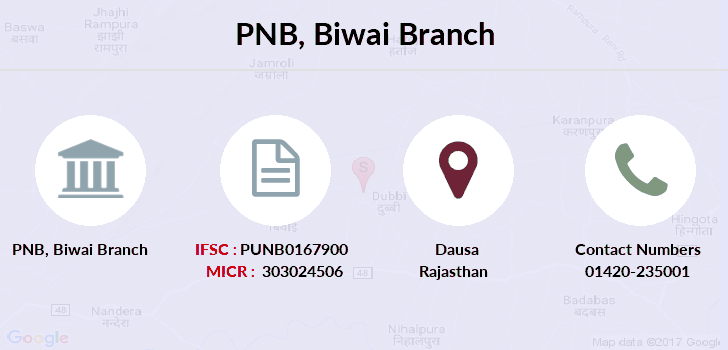 Punjab-national-bank Biwai branch