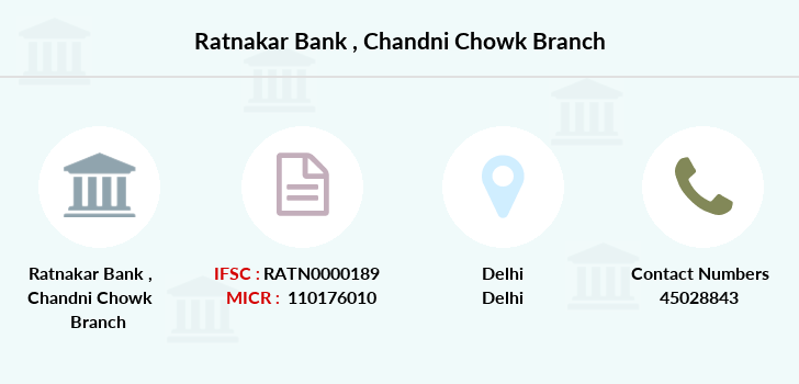 Ratnakar-bank Chandni-chowk branch