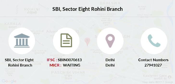 Delhi forex rohini