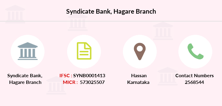 Syndicate-bank Hagare branch