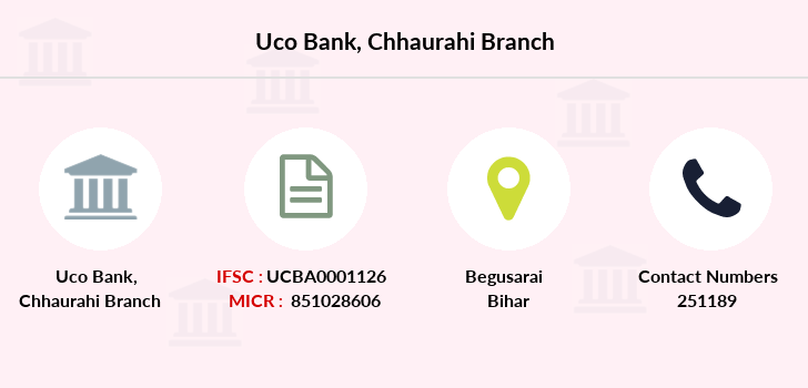 Uco-bank Chhaurahi branch