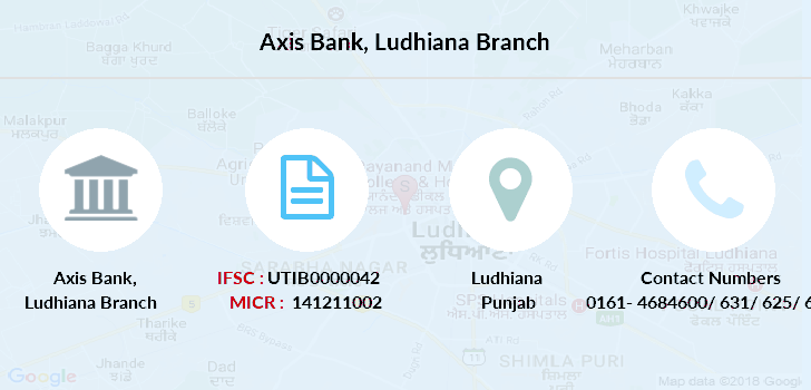 Axis-bank Ludhiana branch