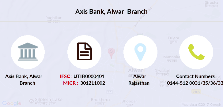 Axis-bank Alwar branch
