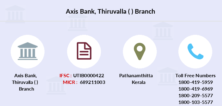 Axis-bank Thiruvalla branch