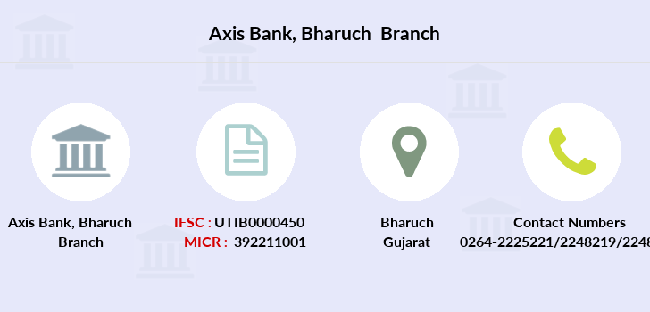 Axis-bank Bharuch branch