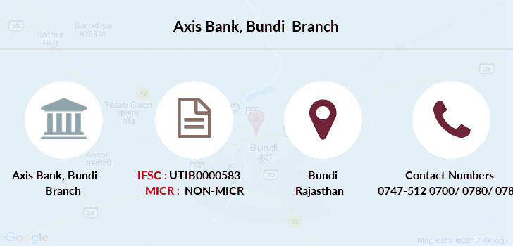Axis-bank Bundi branch
