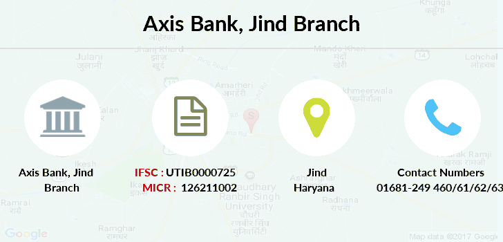 Axis-bank Jind branch