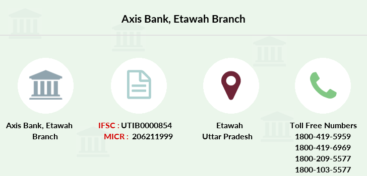 Axis-bank Etawah branch