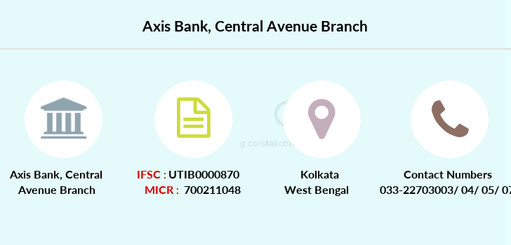 Axis-bank Central-avenue branch