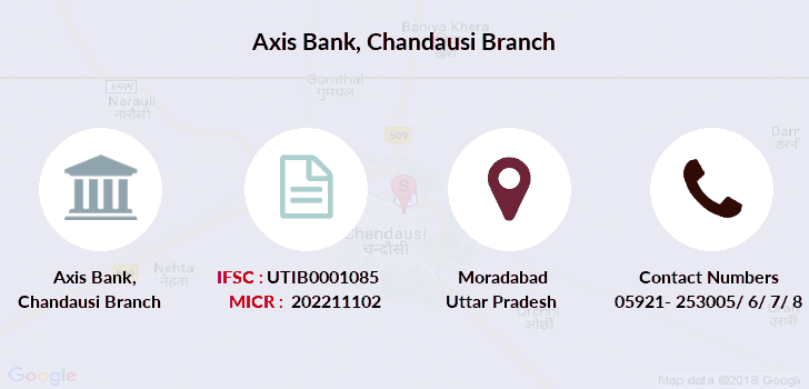 Axis-bank Chandausi branch