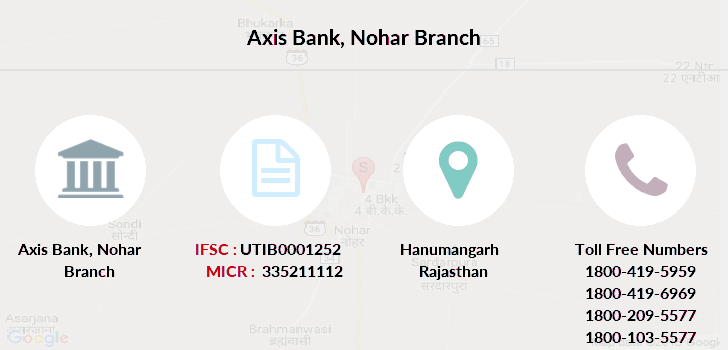 Axis-bank Nohar branch