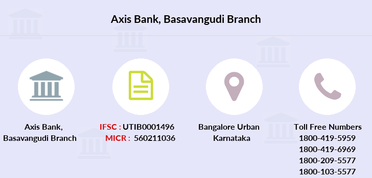 Axis-bank Basavangudi branch