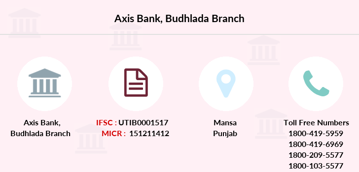 Axis-bank Budhlada branch
