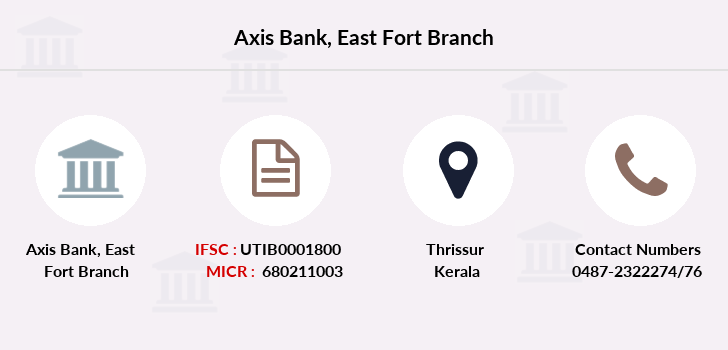 Axis-bank East-fort branch