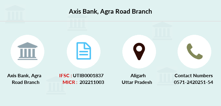 Axis-bank Agra-road branch