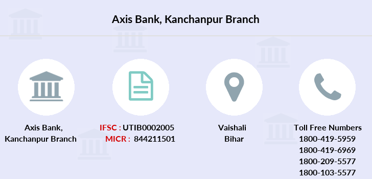 Axis-bank Kanchanpur branch