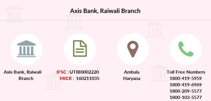 Axis-bank Raiwali branch