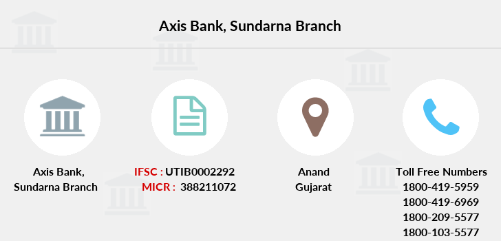 Axis-bank Sundarna branch