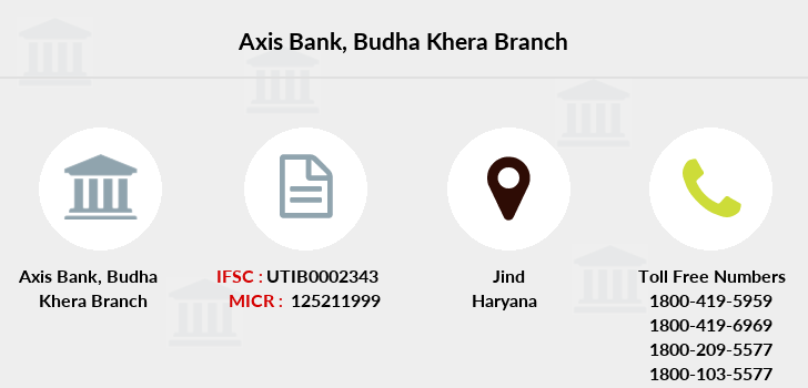 Axis-bank Budha-khera branch