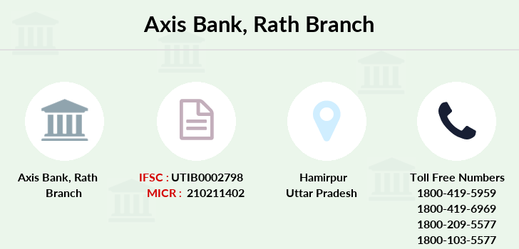 Axis-bank Rath branch