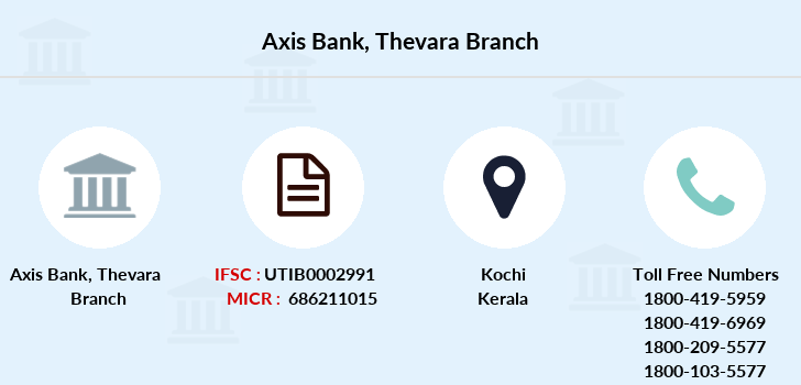 Axis-bank Thevara branch