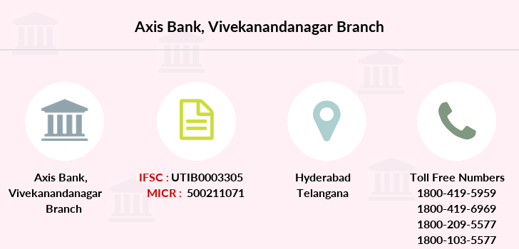 Axis-bank Vivekanandanagar branch