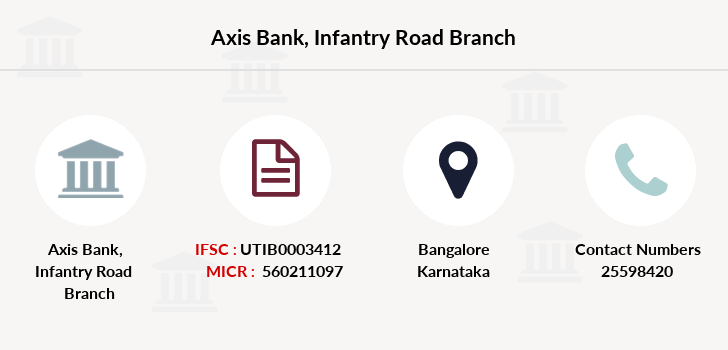 Axis-bank Infantry-road branch