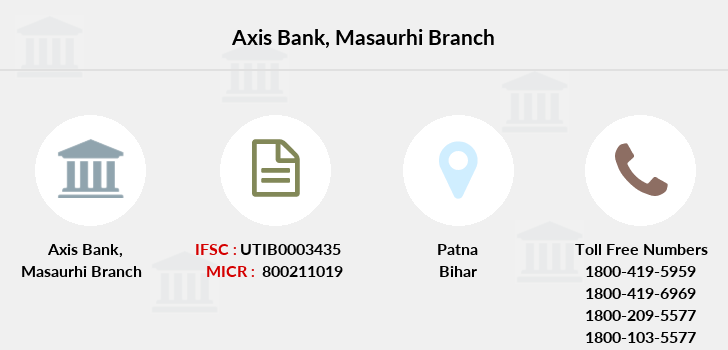 Axis-bank Masaurhi branch