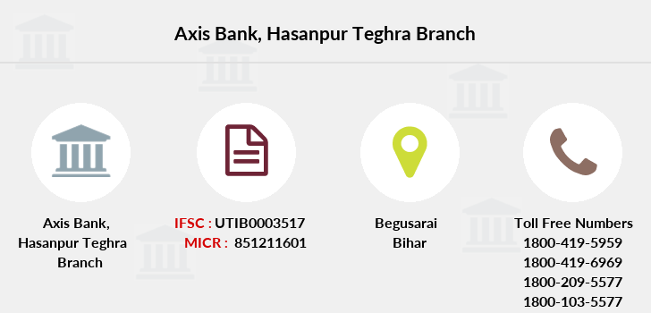 Axis-bank Hasanpur-teghra branch