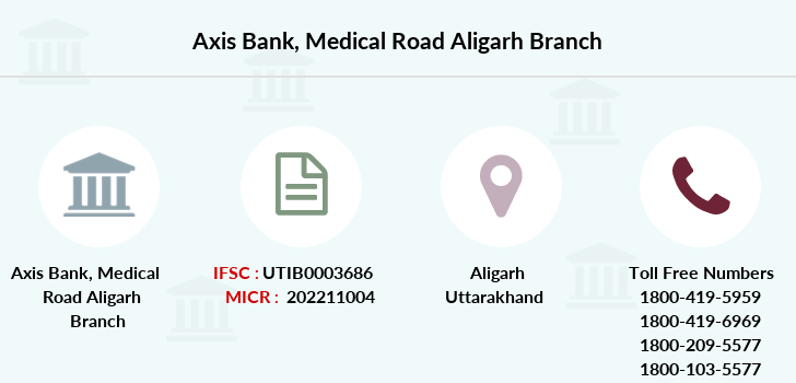 Axis-bank Medical-road-aligarh branch