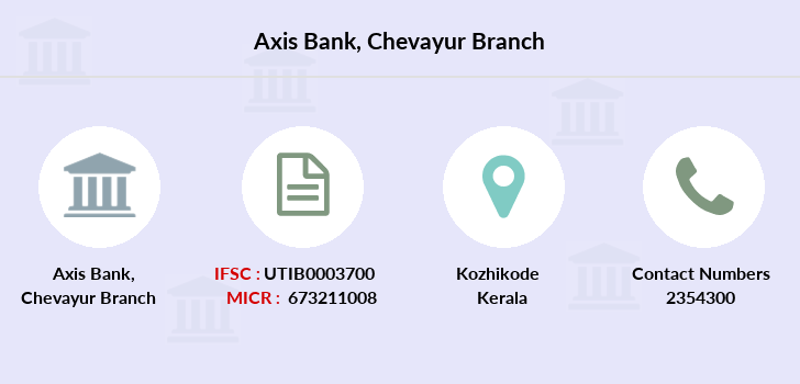Axis-bank Chevayur branch