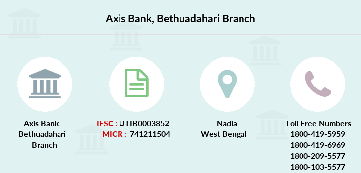 Axis-bank Bethuadahari branch