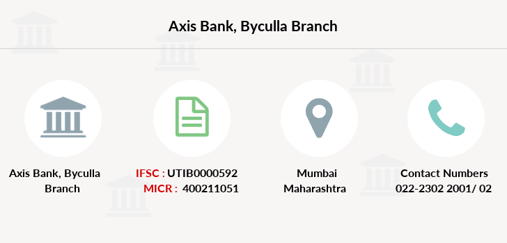 Axis-bank Byculla branch