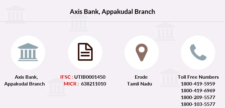 Axis-bank Appakudal branch