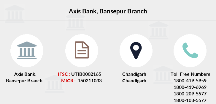 Axis-bank Bansepur branch