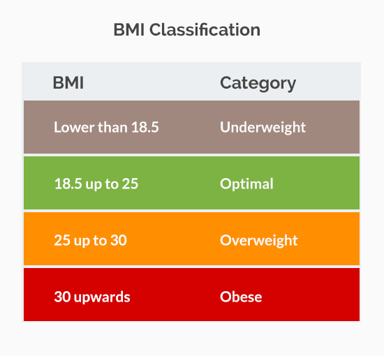 BMI Classification - Weight category
